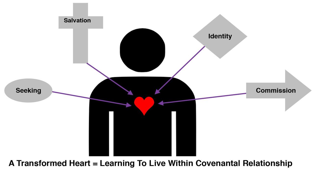 transformedheart